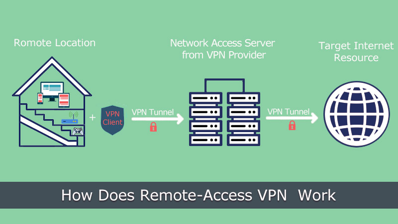 How does Remote-Access VPN Work
