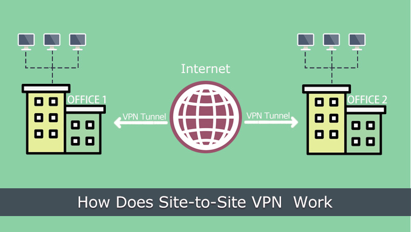 How does Site-to-Site VPN Work