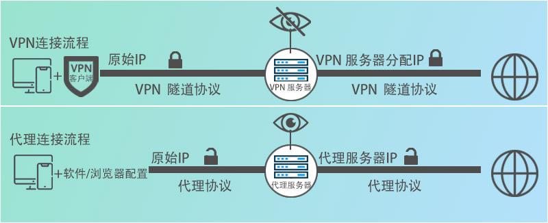 VPN和代理的区别 – 工作流程
