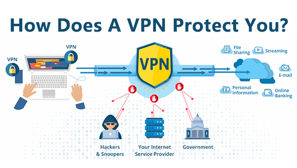 Check how a VPN protects you